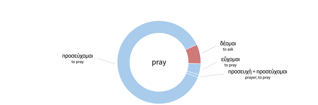 Pray - Greek words analysis