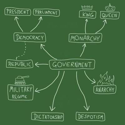 types of government Forms of government from the new book of knowledge grades 3–5, 6–8,  this article provides an overview of the types of government, the ways authority can be distributed, the divisions of government, and the functions of government.